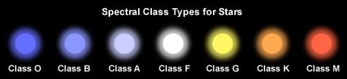 spectraltypes